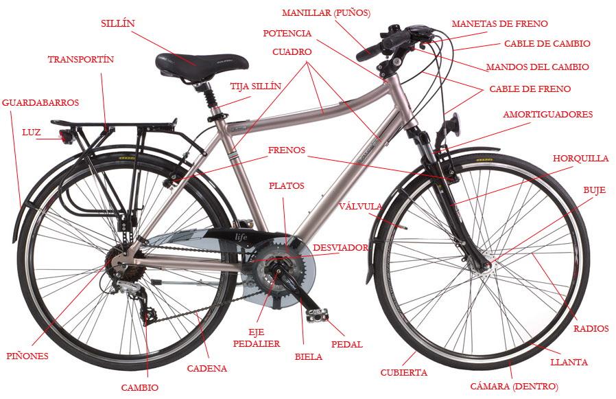 Partes bici